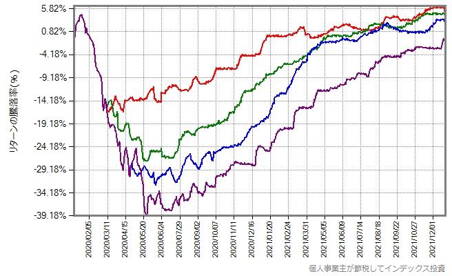 今後約2年間の、スリム先進国株式の基準価額の予想パターンのグラフ、回復が遅い場合