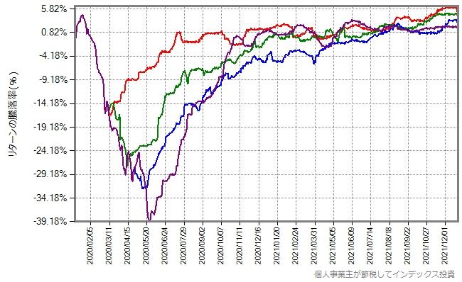 今後約2年間の、スリム先進国株式の基準価額の予想パターンのグラフ、回復が速い場合