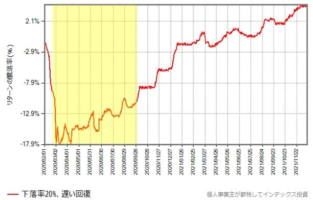 下落率20%のグラフ