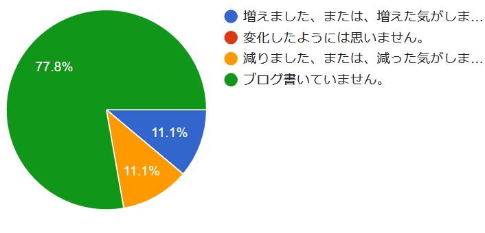 アンケート結果の円グラフ