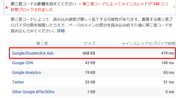 PageSpeed Insightsが指摘し、対策した問題