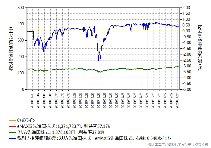 eMAXIS先進国株式からeMAXIS先進国株式に乗り換えた場合のグラフ、含み益30%の場合