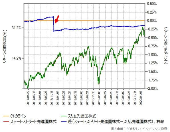 2017年3月15日からのスリム先進国株式とステートストリート先進国株式のリターン比較グラフ