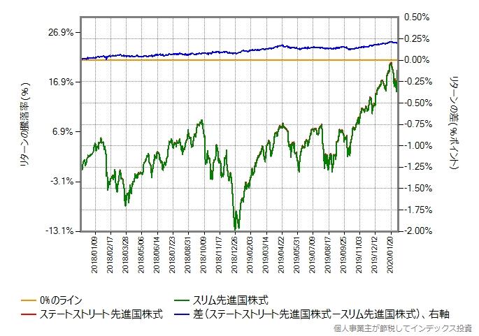 分配金を出した後からのスリム先進国株式とステートストリート先進国株式のリターン比較グラフ