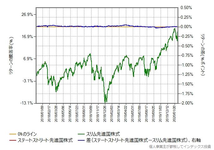ステートストリート先進国株式の運用コストを年率0.08%ポイント増量グラフ