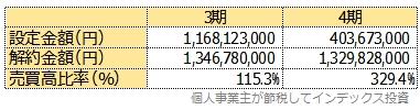 運用報告書にある売買比率表