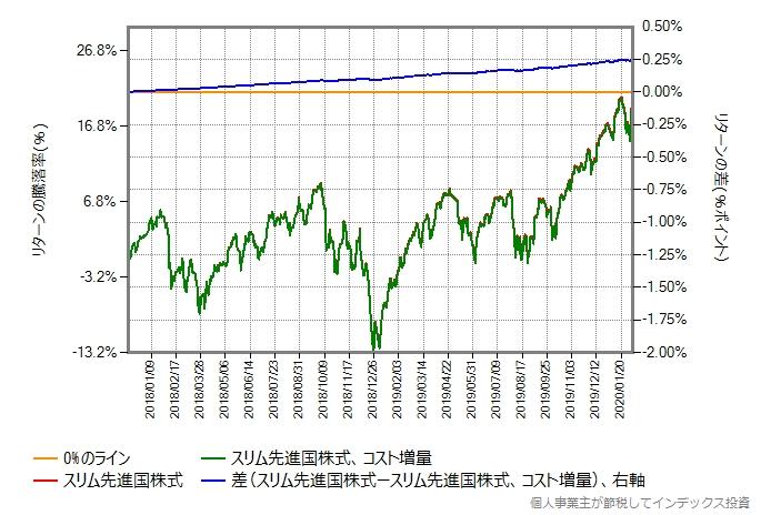 ステートストリート先進国株式の運用コストが、スリム先進国株式の運用コストより年率0.097%ポイント高い場合のグラフ