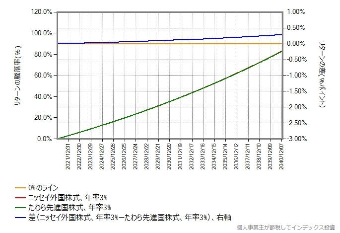 期待リターン3%の場合のシミュレーション結果のグラフ