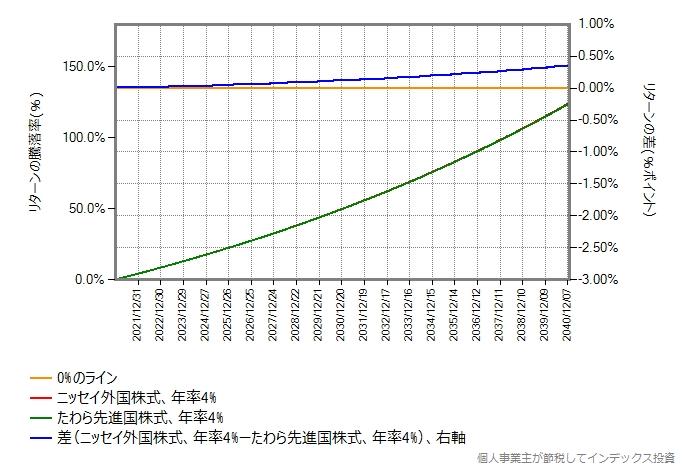 期待リターン4%の場合のシミュレーション結果のグラフ