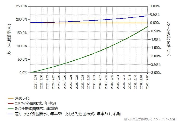 期待リターン5%の場合のシミュレーション結果のグラフ