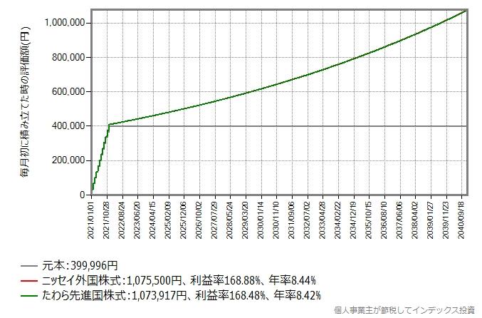 2021年に毎月初33,333円を投資し、その後19年間ホールドした、一般的なつみたてNISAの場合のシミュレーション結果のグラフ