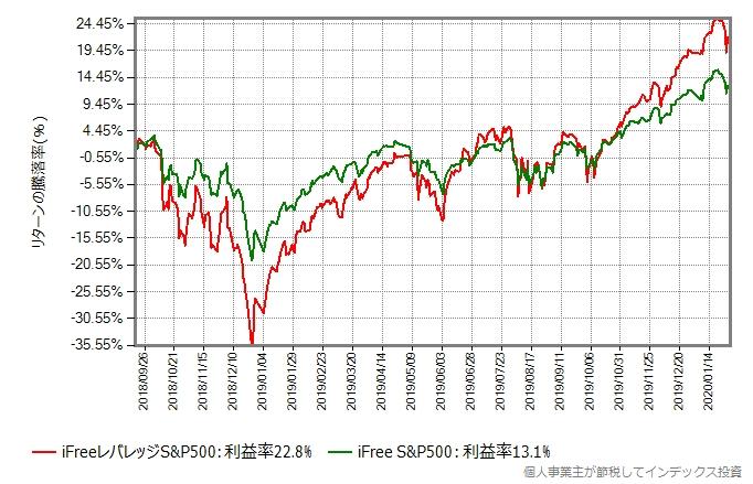 iFreeレバレッジS&P500とiFree S&P500のリターン比較グラフ