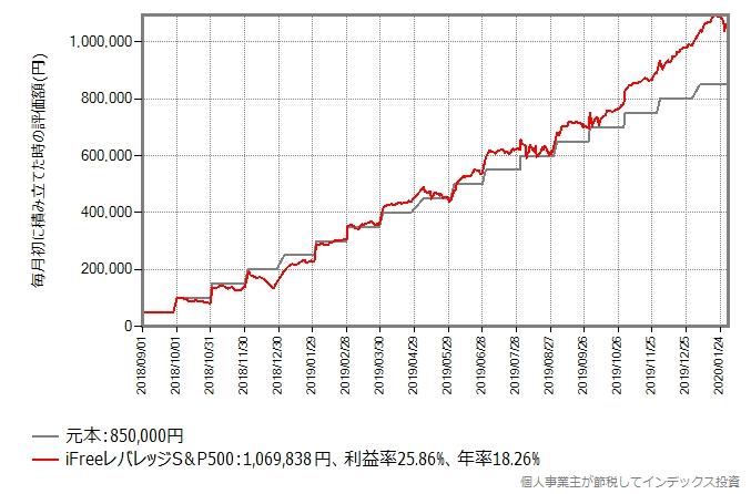 iFreeレバレッジS&P500の積立シミュレーションのグラフ