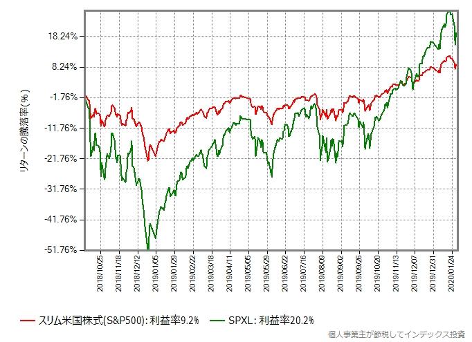 SPXLとスリム米国株式(S&P500)のリターン比較グラフ