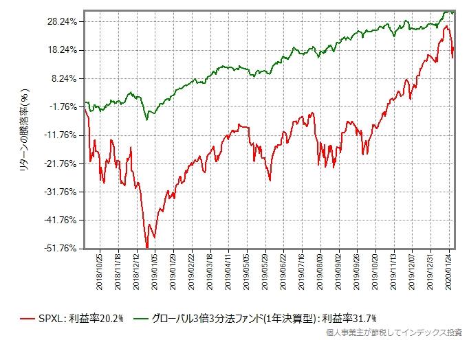 SPXLとグローバル3倍3分法ファンドのリターン比較グラフ