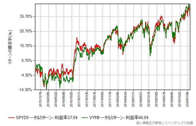 VYMとSPYDのトータルリターン比較グラフ