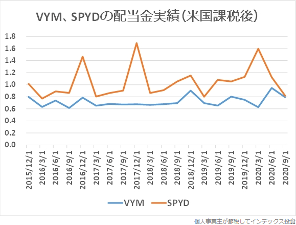 SPYDとVYMの配当金(米国での10%課税後)の利率の推移グラフ