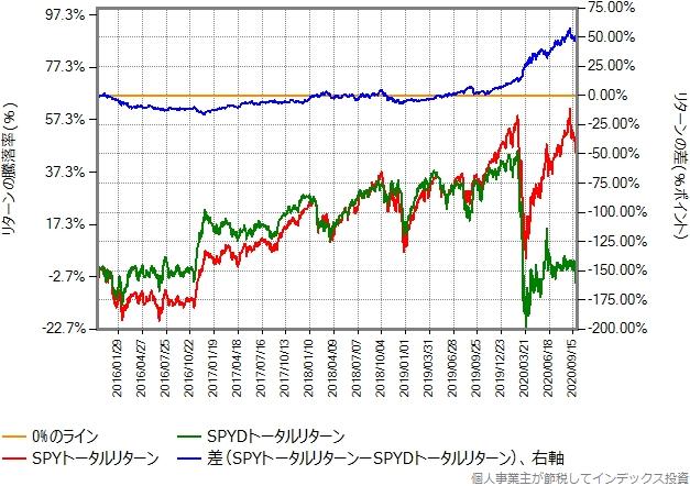 SPYとSPYDのトータルリターン比較グラフ