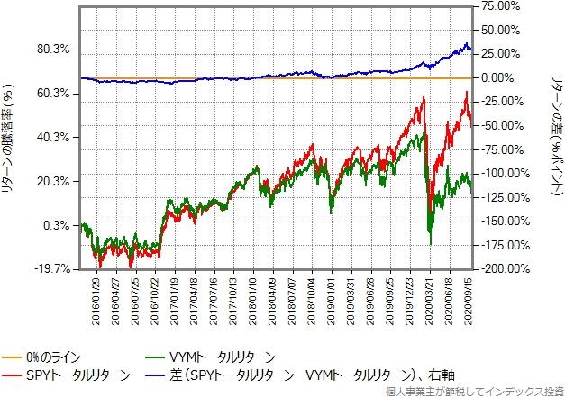 SPYとVYMのトータルリターン比較グラフ