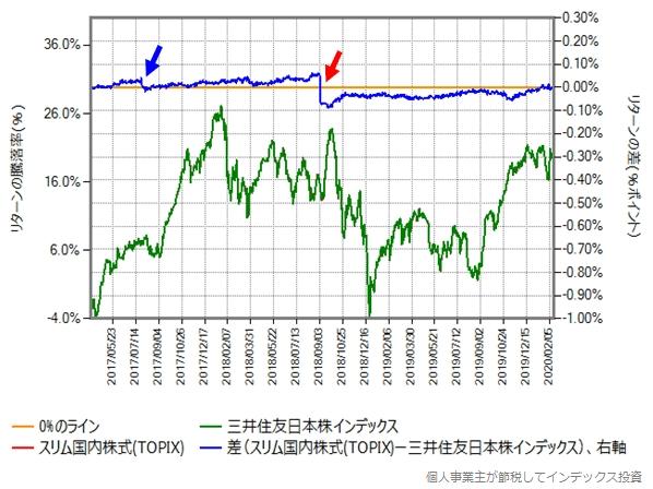 三井住友日本株インデックスとスリム国内株式(TOPIX)のリターン比較グラフ