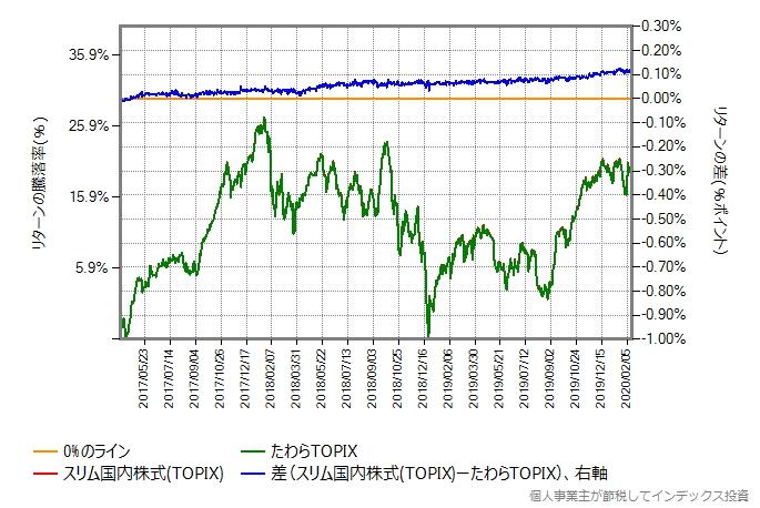 たわらTOPIXとスリム国内株式(TOPIX)のリターン比較グラフ