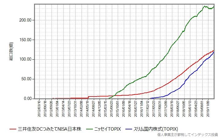 三井住友日本株インデックス、ニッセイTOPIX、スリム国内株式(TOPIX)の総口数の推移グラフ