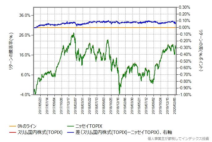 ニッセイTOPIXとスリム国内株式(TOPIX)のリターン比較グラフ