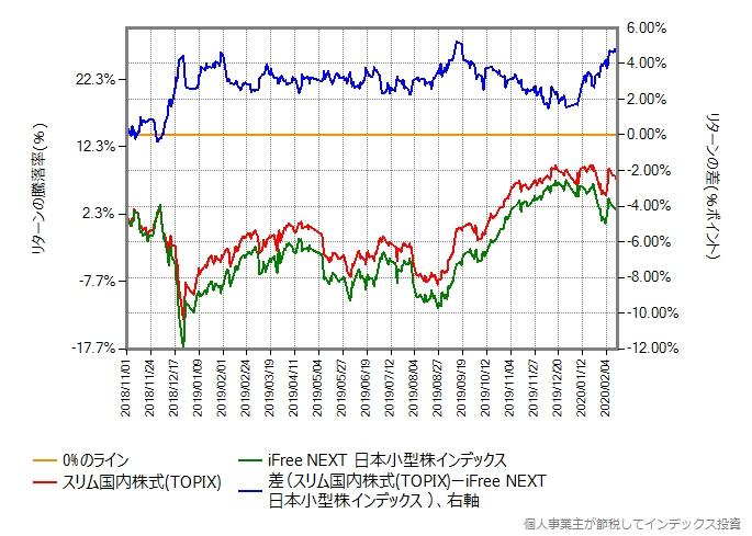 iFree NEXT日本小型株インデックスとスリムTOPIXのリターン差のグラフ