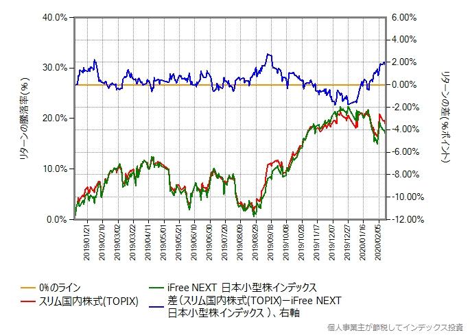2019年年初からの、iFree NEXT日本小型株インデックスとスリムTOPIXのリターン差のグラフ