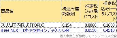 iFree NEXT日本小型株インデックスとスリムTOPIXのトータルコスト比較表