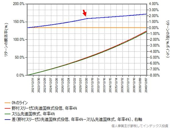 野村スリーゼロ先進国株式とスリム先進国株式のリターン比較グラフ、期待年率4%