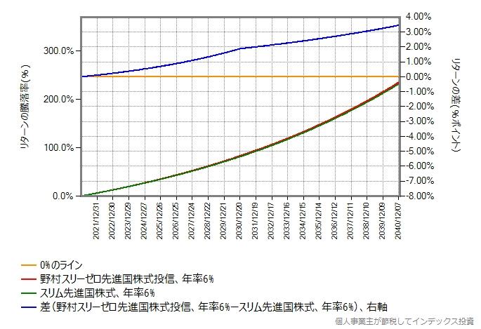 野村スリーゼロ先進国株式とスリム先進国株式のリターン比較グラフ、期待年率6%