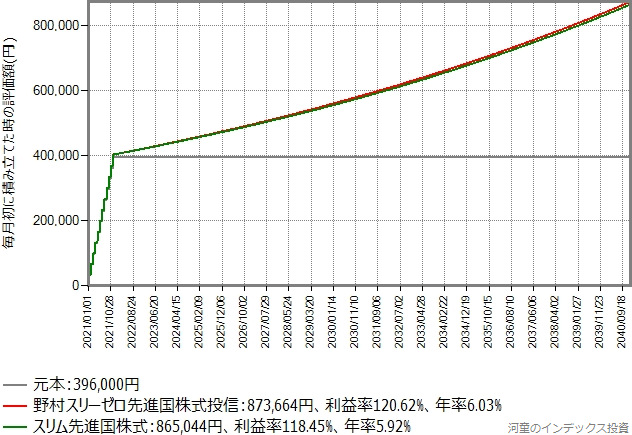 つみたてNISAシミュレーション結果のグラフ、期待年率4%