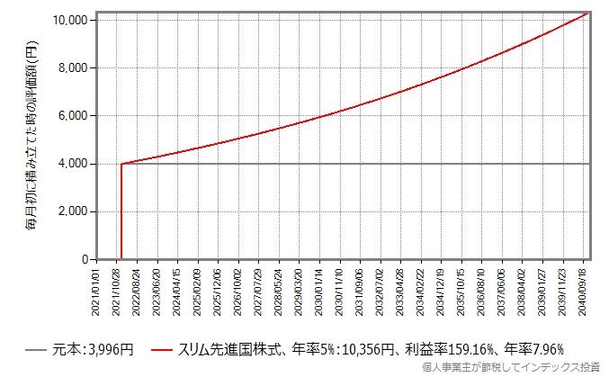 3,996円の投資、期待リターン年率5%の場合のグラフ