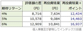 3,996円でスリム先進国株式を買った成果(税引き後)と、年率0.048%分のポイントをそのまま合算した結果の一覧表