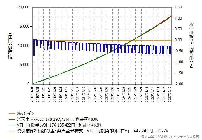 年率0.048%のポイントのみ再投資とVTIの比較グラフ