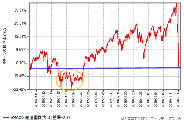 eMAXIS先進国株式の、2015年年初からの基準価額の推移グラフ