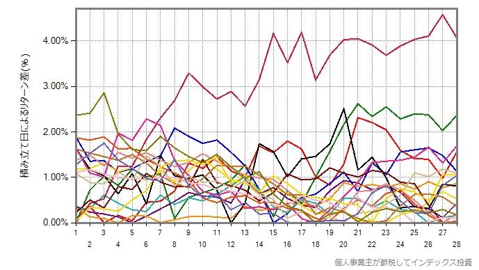 IVVの19年間を、1年ごとにプロットしたグラフ
