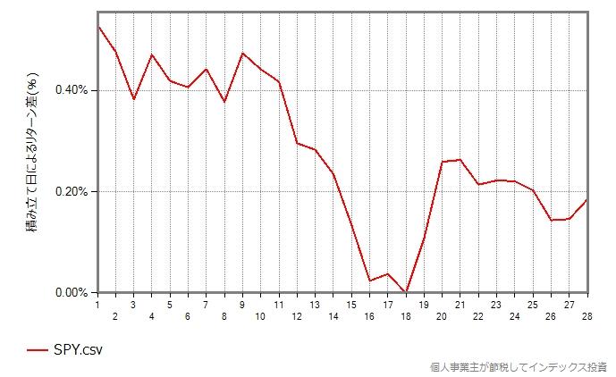 SPYのグラフ