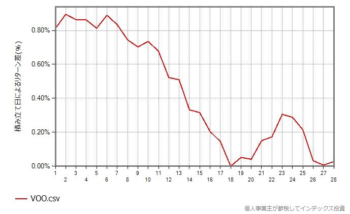 VOOのグラフ
