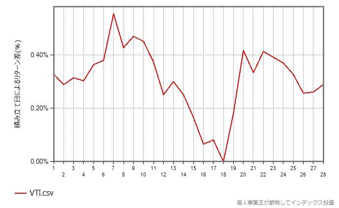 VTIのグラフ
