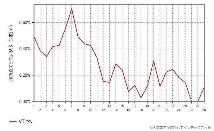 VTのグラフ