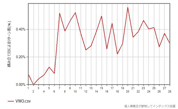 VWOのグラフ