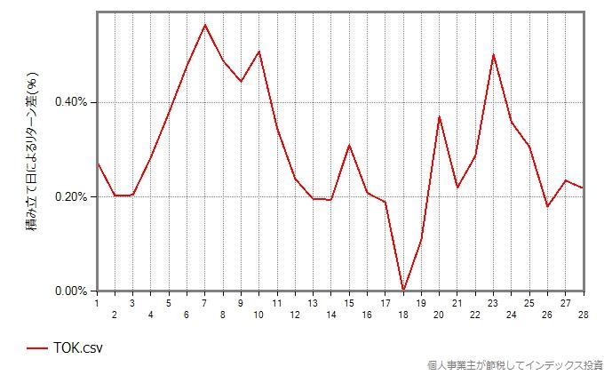 TOKのグラフ