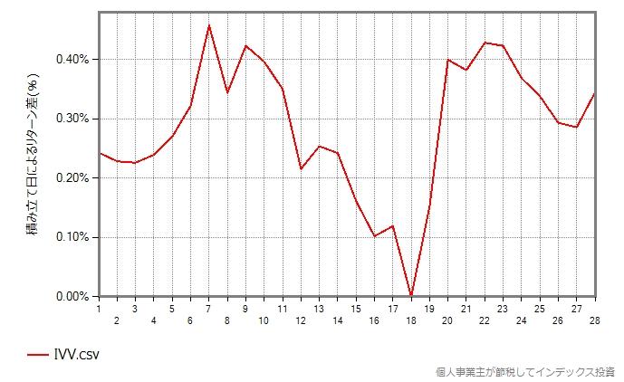 IVVのグラフ