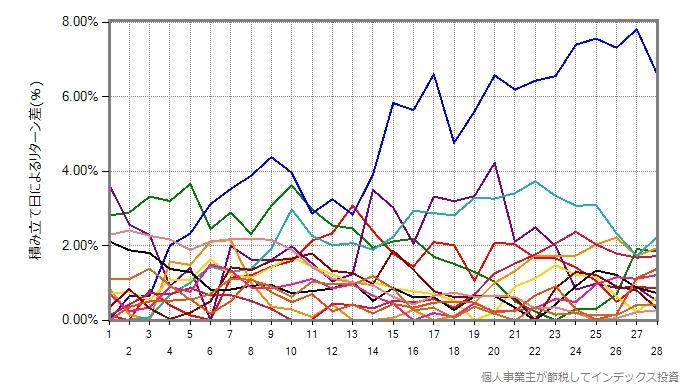VWOを14年間プロットしたグラフ