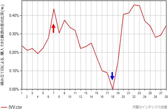 IVVの2001年から2020年の、20年間✕12ヶ月の平均のグラフ