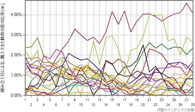 IVVの20年間を、1年ごとにプロットしたグラフ