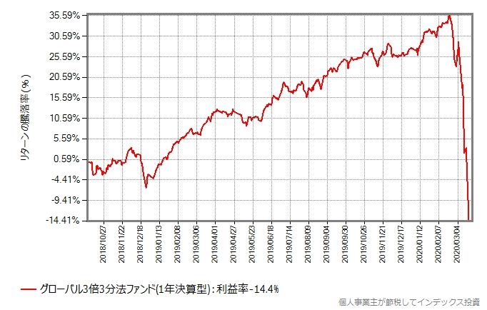 グローバル3倍3分法ファンドの設定来の基準価額の推移グラフ