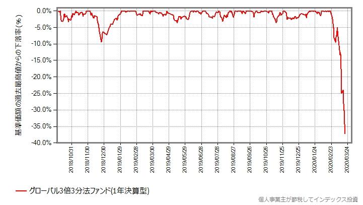 グローバル3倍3分法ファンドの設定来の、最高値からの下落率をプロットしたグラフ